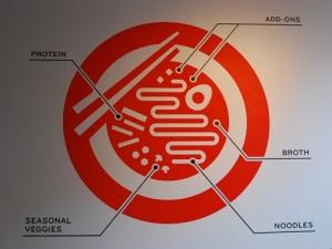 boke-bowl-ramen-diagram
